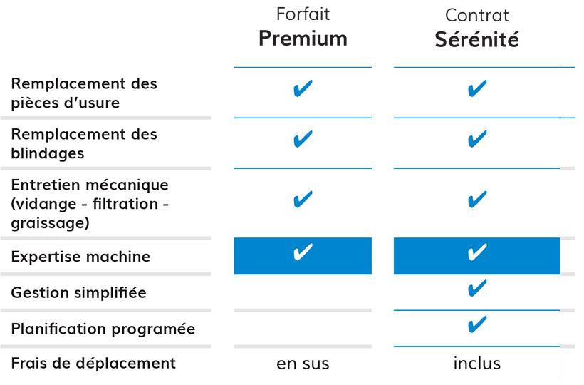 Forfait Premium Maintenance Machine Concassage Broyage