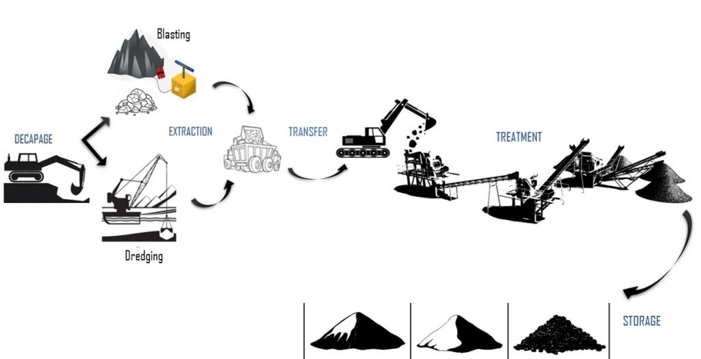 process of the installations in quarries of aggregates