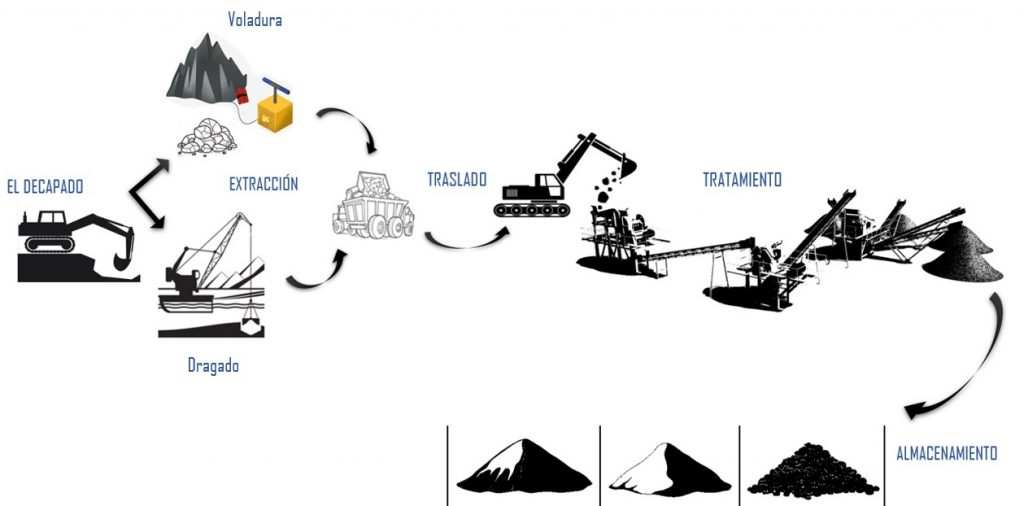 proceso de las instalaciones en las canteras de áridos