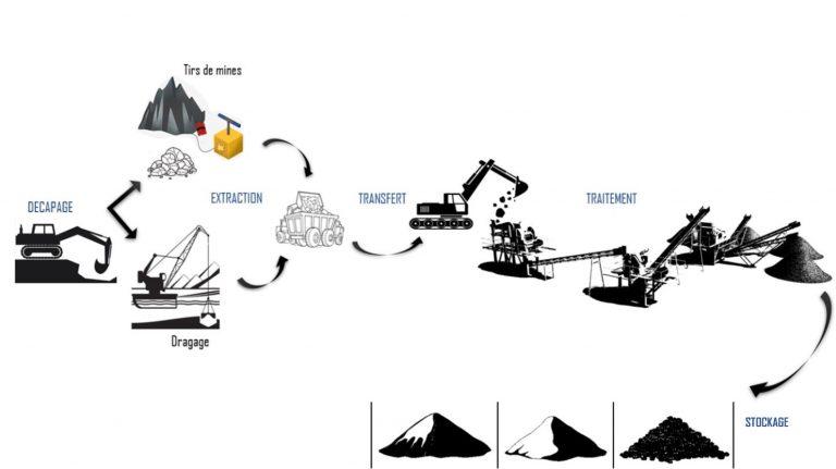 process des installations en carrières de granulats