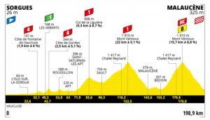 Départ du Tour de France 2021 à Sorgues lors de l'étape 11